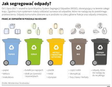 Wnętrza EKO – segregacja śmieci we wnętrzach